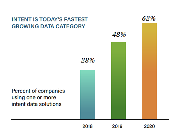 Percent of companies using one or more intent data solutions graph